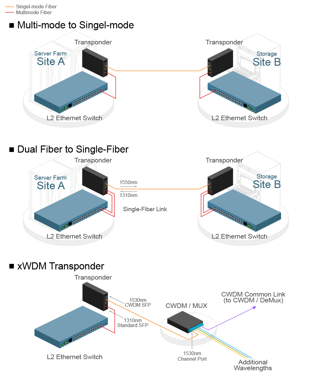 Distance Extension of Fiber Network