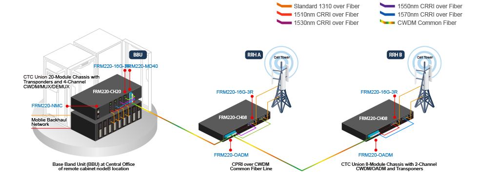 Mobile Fronthaul and Backhaul Solution