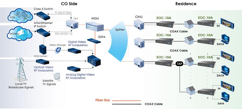 Ethernet / CATV over Coax application