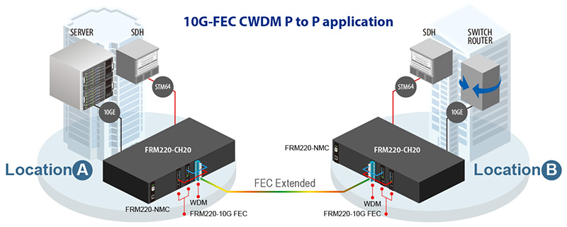 10G-FEC CWDM P to P application