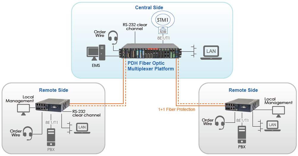 PDH Fiber Optical Multiplexer P2P Application