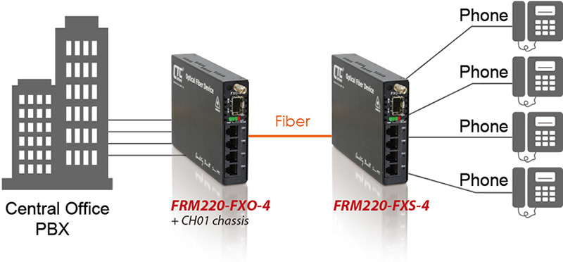 Voice transmission from 2km to 120km over fiber