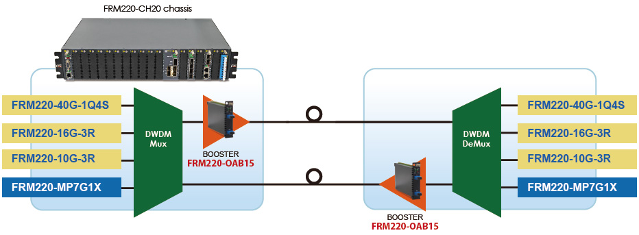 EDFA booster DWDM P to P application