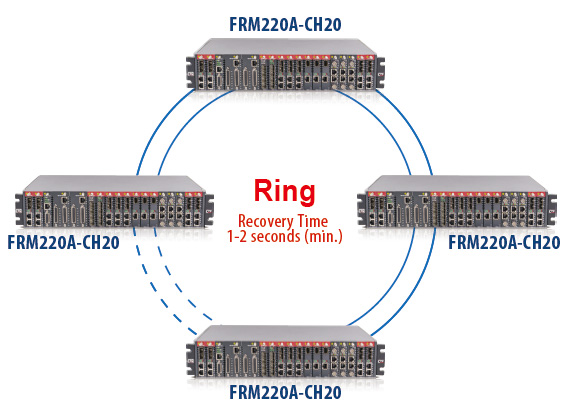 STP/RSTP Featured Ring Protection