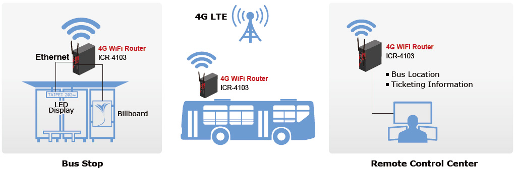 Application for Transportation/Bus Communication