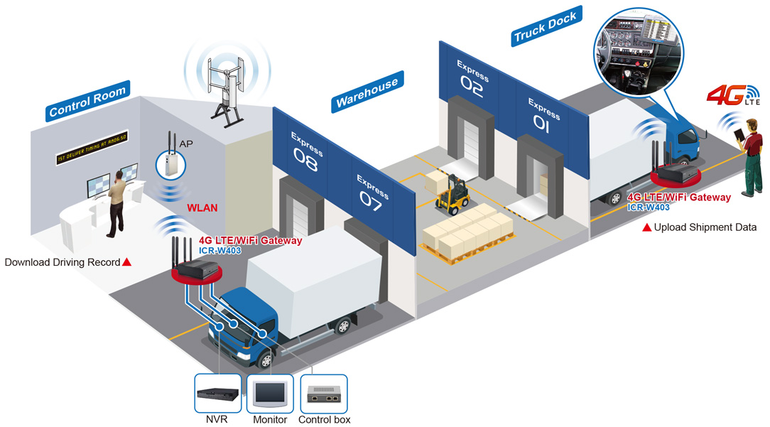 Application of Wireless Transmission in Logistics Center