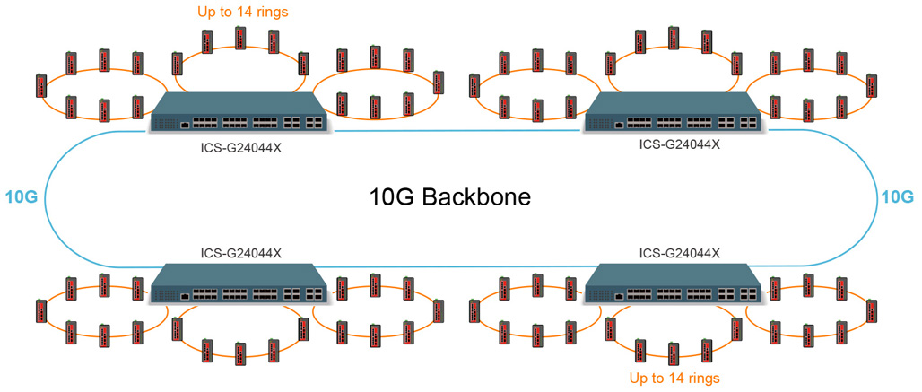 10G Backbone with μ-Ring topology