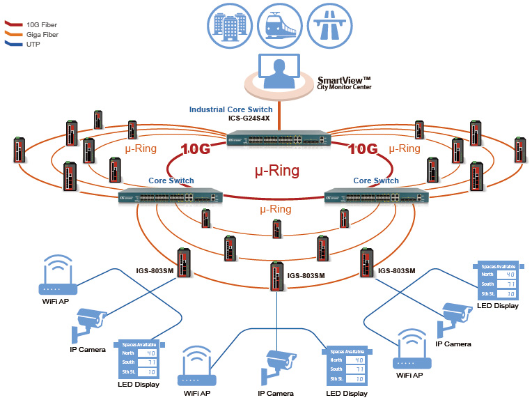 10G Backbone application