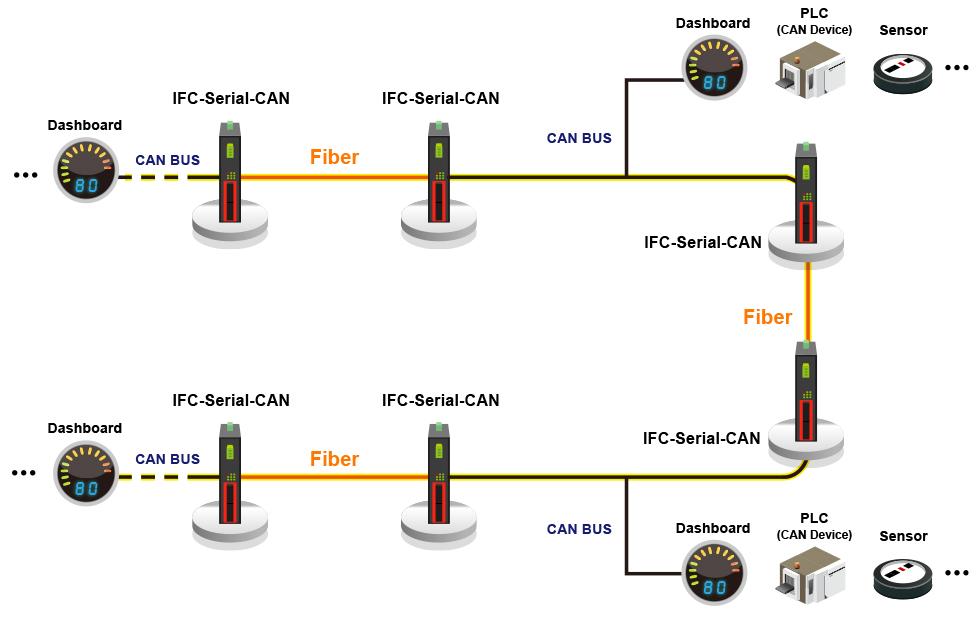 Industrial Serial Fiber Converter: IFC-Serial-CAN - CTC Union
