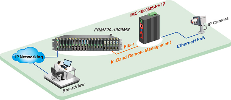 IMC-1000MS-PH12 Application in Remote, In-Band Management