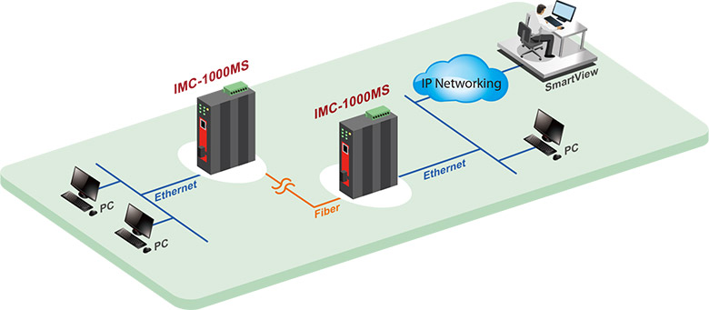 IMC-1000MS Management by SNMP, SmartView