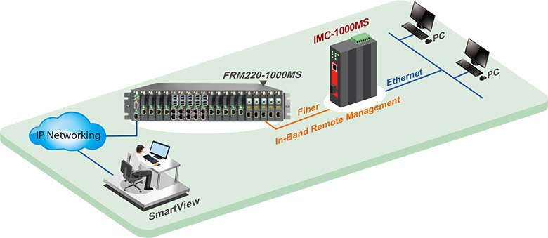 IMC-1000MS Application in Remote, in-band Management