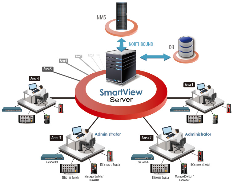 SmartView™ Management Architecture