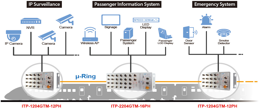 ITP Series in Onboard Train Application
