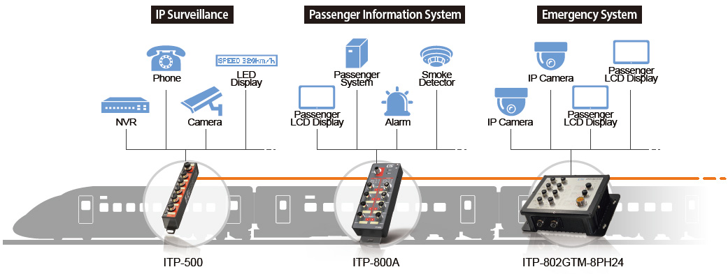 ITP Series in Onboard Train Application:ITP-800A