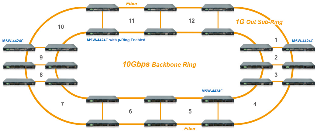 10Gbps Backbone Ring