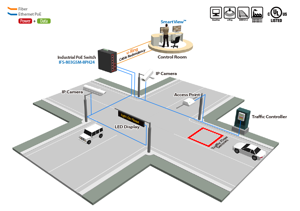Intersection Monitoring Solution
