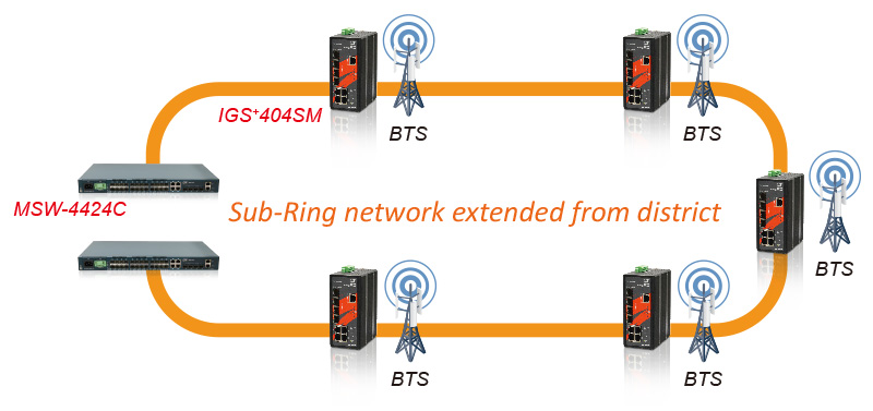 Backbone network extended to the 4G LTE BTS field sites