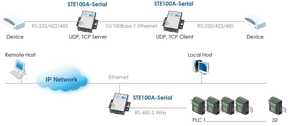 IP Device Server: STE100A-232, STE100A-Serial - CTC Union
