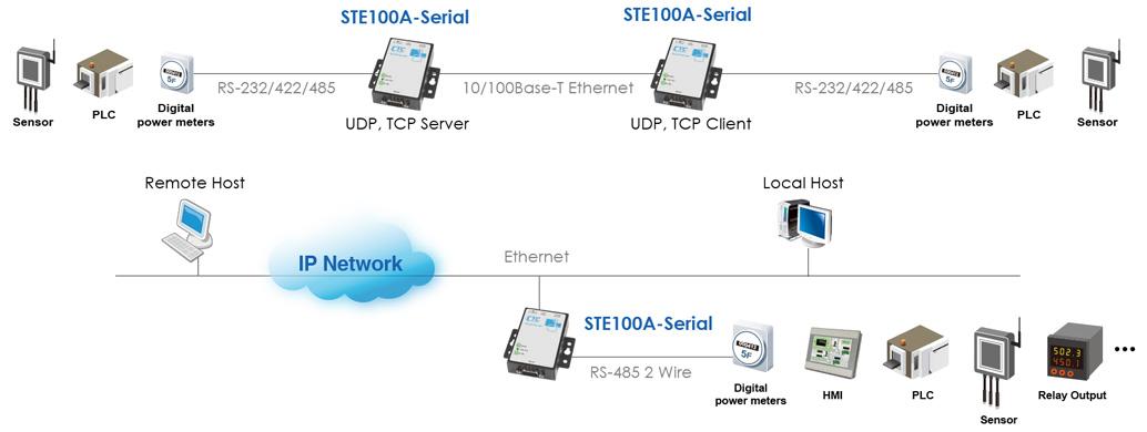 Industrial IP Device Server - CTC Union